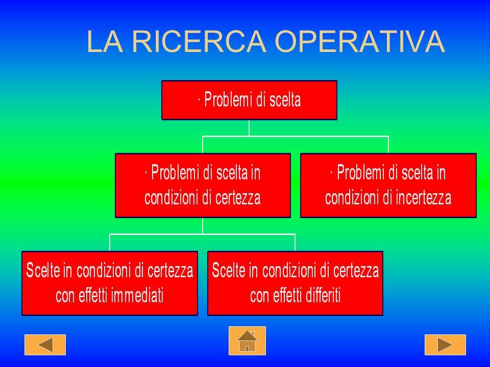 PROBLEMI DI DECISIONE In ogni decisione si effettua una scelta per ottimizzare una funzione economica. La ricerca operativa permette di individuare le