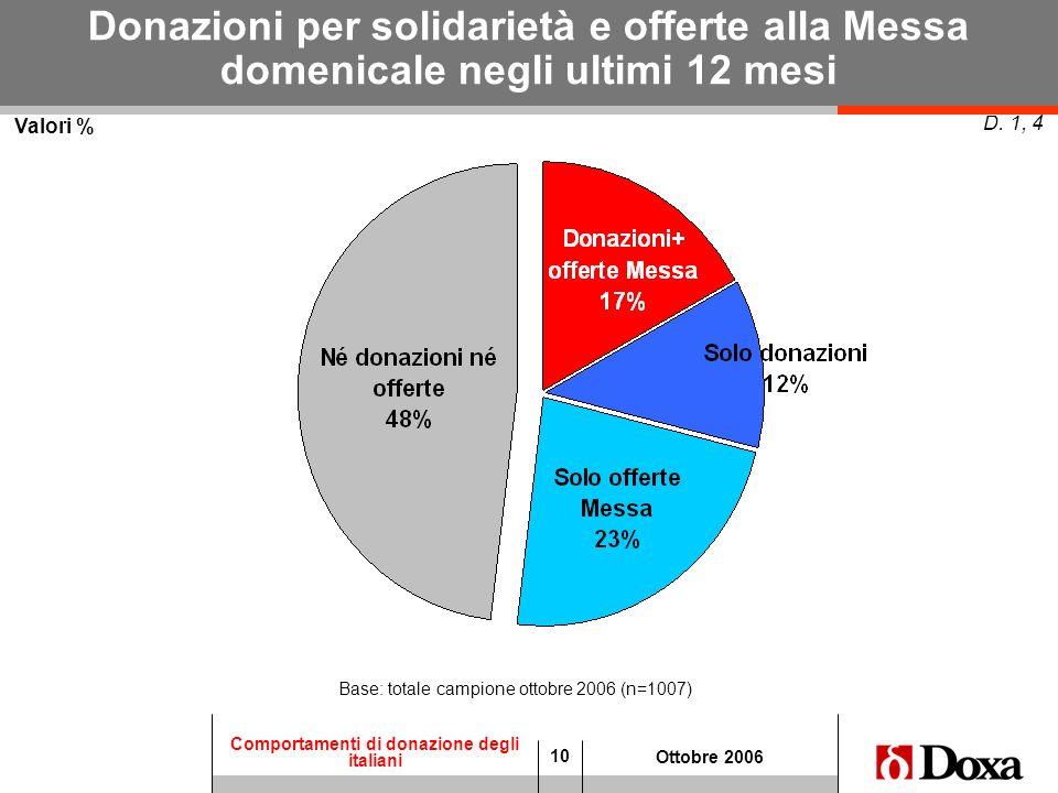 10 Comportamenti di donazione degli italiani Ottobre 2006 Valori % D. 1, 4 Donazioni per solidarietà e offerte alla Messa domenicale negli ultimi 12 m