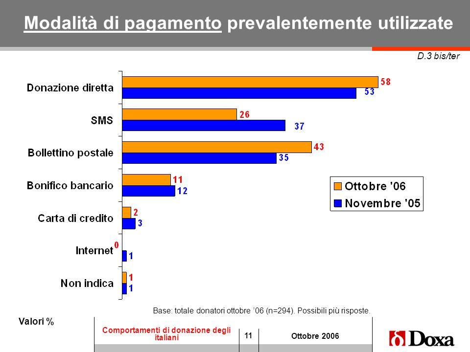 11 Comportamenti di donazione degli italiani Ottobre 2006 Modalità di pagamento prevalentemente utilizzate Valori % D.3 bis/ter Base: totale donatori