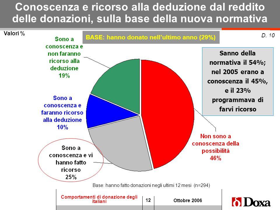 12 Comportamenti di donazione degli italiani Ottobre 2006 Valori % D. 10 Conoscenza e ricorso alla deduzione dal reddito delle donazioni, sulla base d