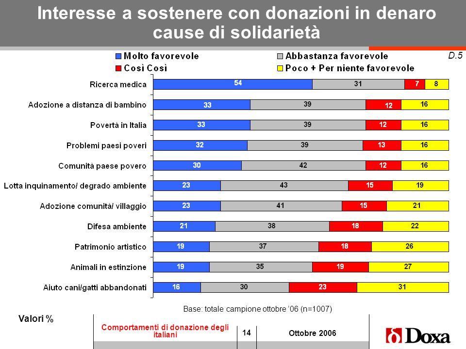 14 Comportamenti di donazione degli italiani Ottobre 2006 Interesse a sostenere con donazioni in denaro cause di solidarietà Valori % D.5 Base: totale