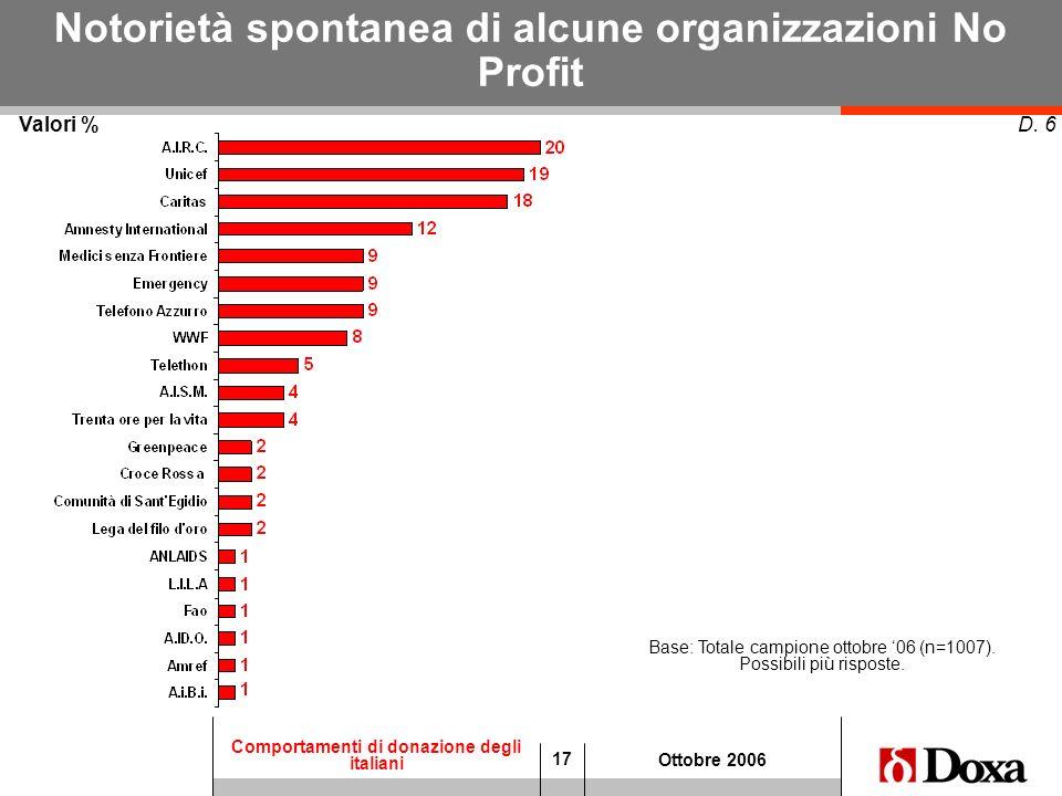 17 Comportamenti di donazione degli italiani Ottobre 2006 Valori % D. 6 Base: Totale campione ottobre 06 (n=1007). Possibili più risposte. Notorietà s
