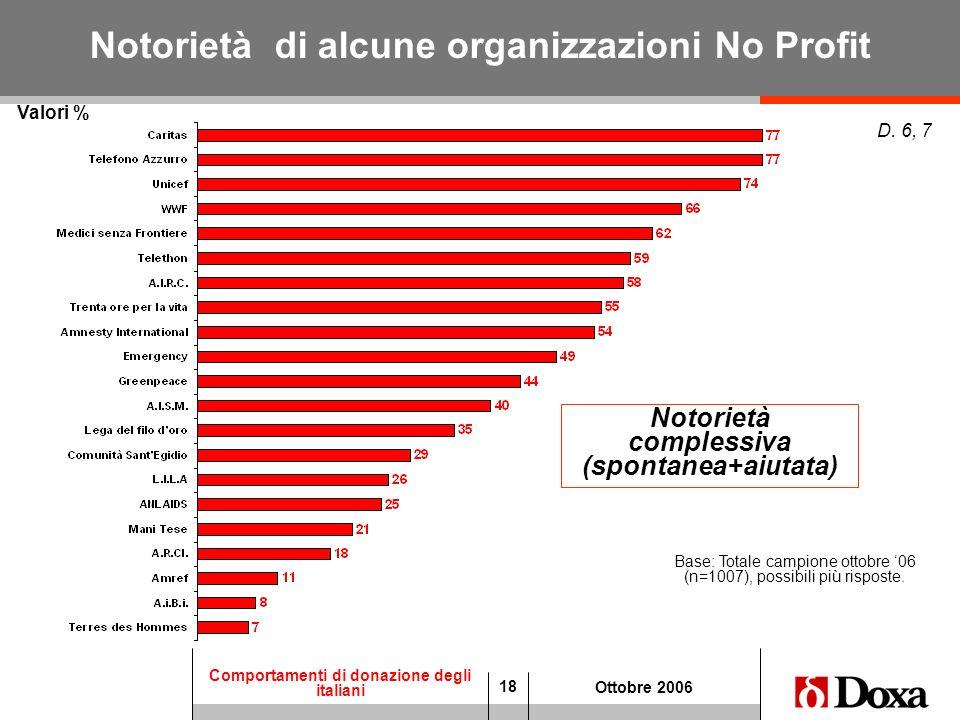 18 Comportamenti di donazione degli italiani Ottobre 2006 Valori % D. 6, 7 Base: Totale campione ottobre 06 (n=1007), possibili più risposte. Notoriet