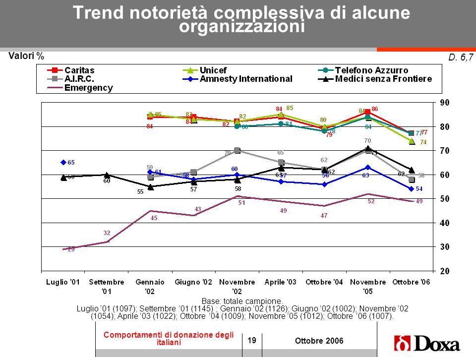 19 Comportamenti di donazione degli italiani Ottobre 2006 Trend notorietà complessiva di alcune organizzazioni Valori % D. 6,7 Base: totale campione.