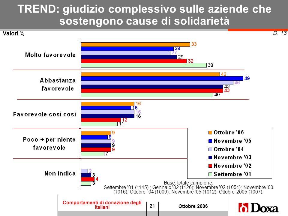 21 Comportamenti di donazione degli italiani Ottobre 2006 TREND: giudizio complessivo sulle aziende che sostengono cause di solidarietà D. 13 Valori %