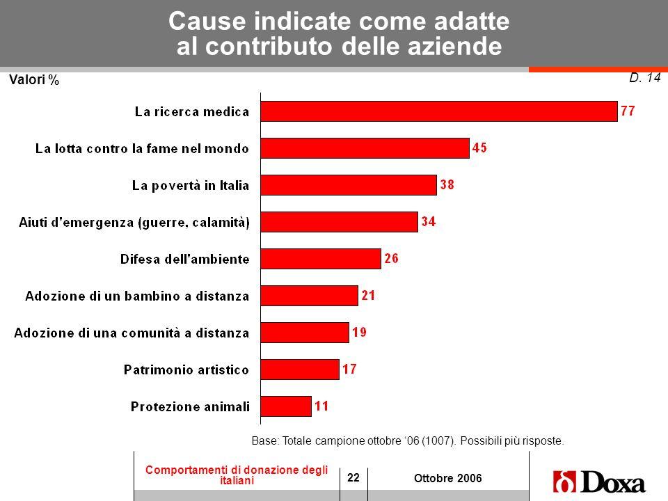 22 Comportamenti di donazione degli italiani Ottobre 2006 Cause indicate come adatte al contributo delle aziende Valori % D. 14 Base: Totale campione