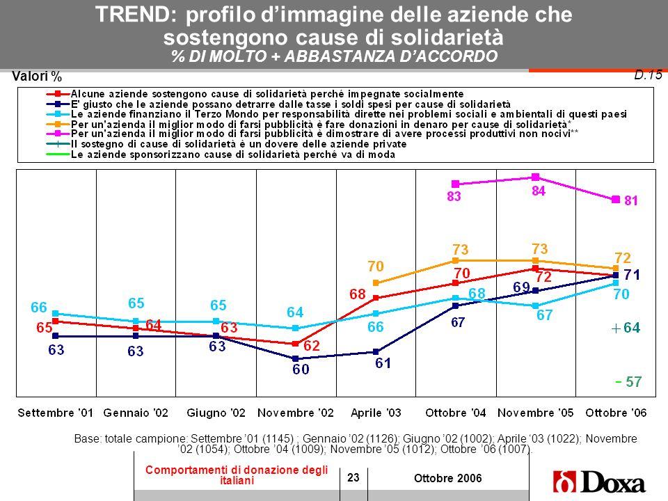 23 Comportamenti di donazione degli italiani Ottobre 2006 TREND: profilo dimmagine delle aziende che sostengono cause di solidarietà % DI MOLTO + ABBA