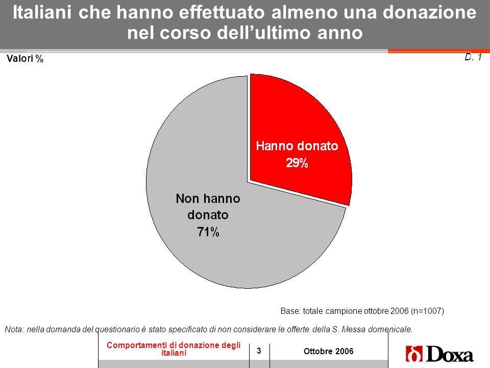 3 Comportamenti di donazione degli italiani Ottobre 2006 Valori % D. 1 Italiani che hanno effettuato almeno una donazione nel corso dellultimo anno Ba