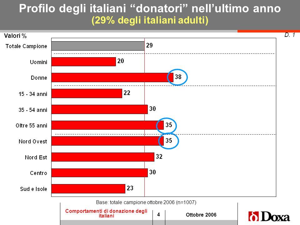 4 Comportamenti di donazione degli italiani Ottobre 2006 Valori % D. 1 Profilo degli italiani donatori nellultimo anno (29% degli italiani adulti) Bas