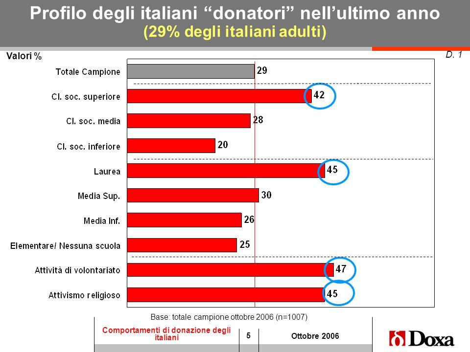 5 Comportamenti di donazione degli italiani Ottobre 2006 Valori % D. 1 Profilo degli italiani donatori nellultimo anno (29% degli italiani adulti) Bas