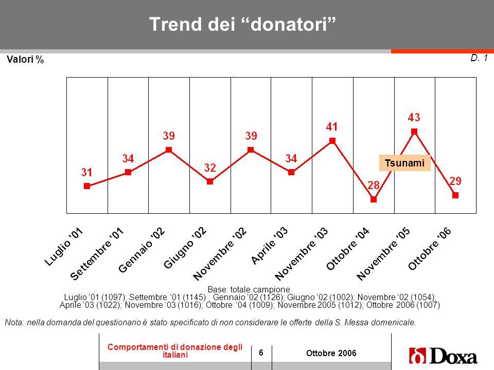 6 Comportamenti di donazione degli italiani Ottobre 2006 Trend dei donatori D. 1 Nota: nella domanda del questionario è stato specificato di non consi