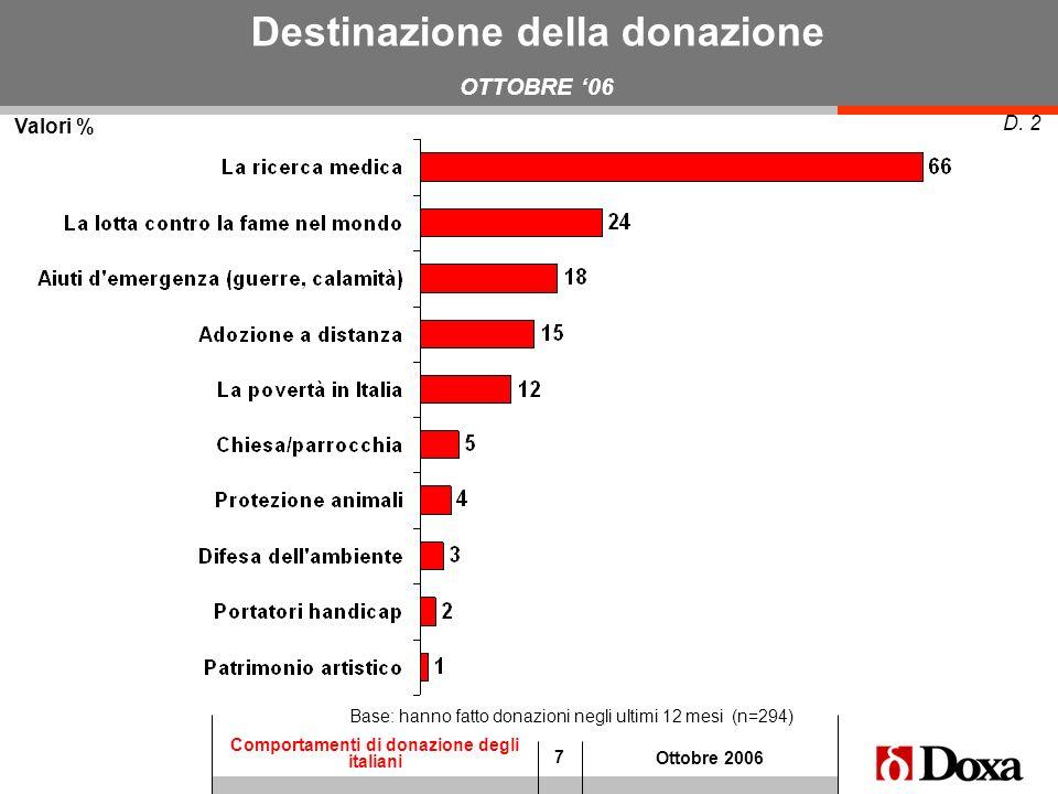 7 Comportamenti di donazione degli italiani Ottobre 2006 Destinazione della donazione OTTOBRE 06 Valori % D. 2 Base: hanno fatto donazioni negli ultim