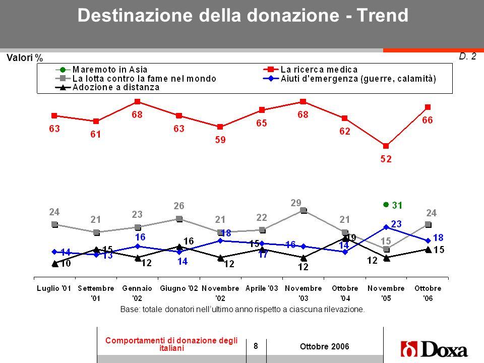 8 Comportamenti di donazione degli italiani Ottobre 2006 Destinazione della donazione - Trend Valori % D. 2 Base: totale donatori nellultimo anno risp