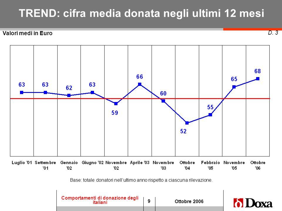 9 Comportamenti di donazione degli italiani Ottobre 2006 TREND: cifra media donata negli ultimi 12 mesi D. 3 Valori medi in Euro Base: totale donatori
