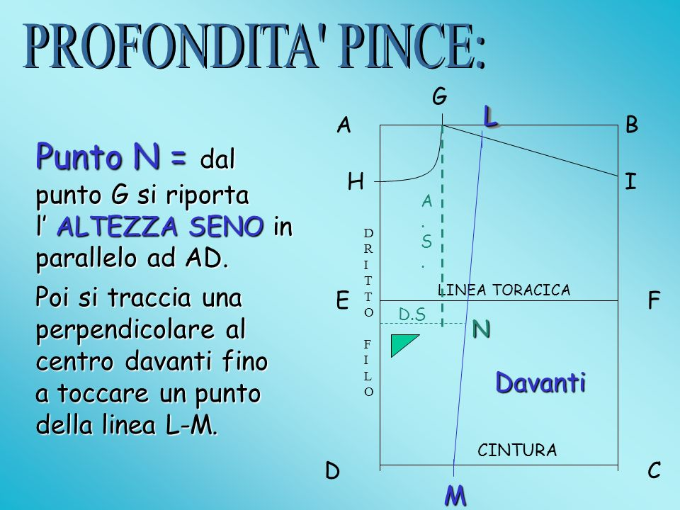 AB DC EF LINEA TORACICA CINTURA G H Punto L GL=1/12ST I Punto M DM=1/6ST unisco L con M L L M CENTRO DAVANTICENTRO DAVANTI Davanti