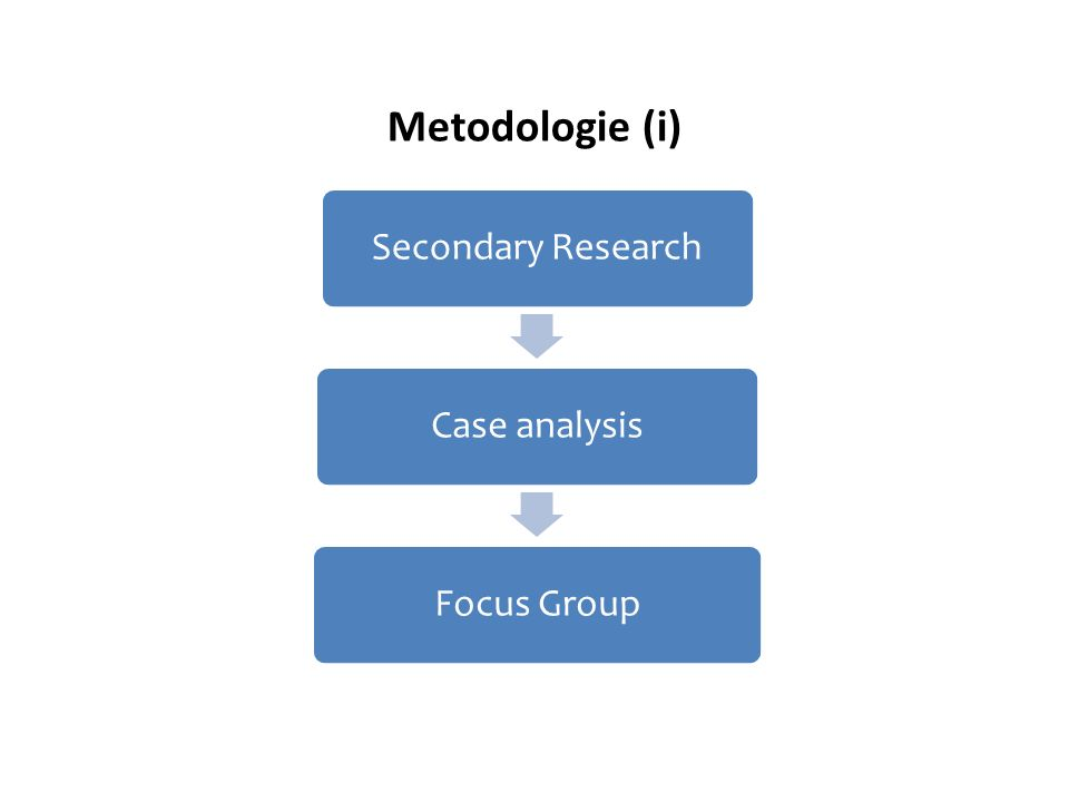 Metodologie (i) Secondary ResearchCase analysisFocus Group