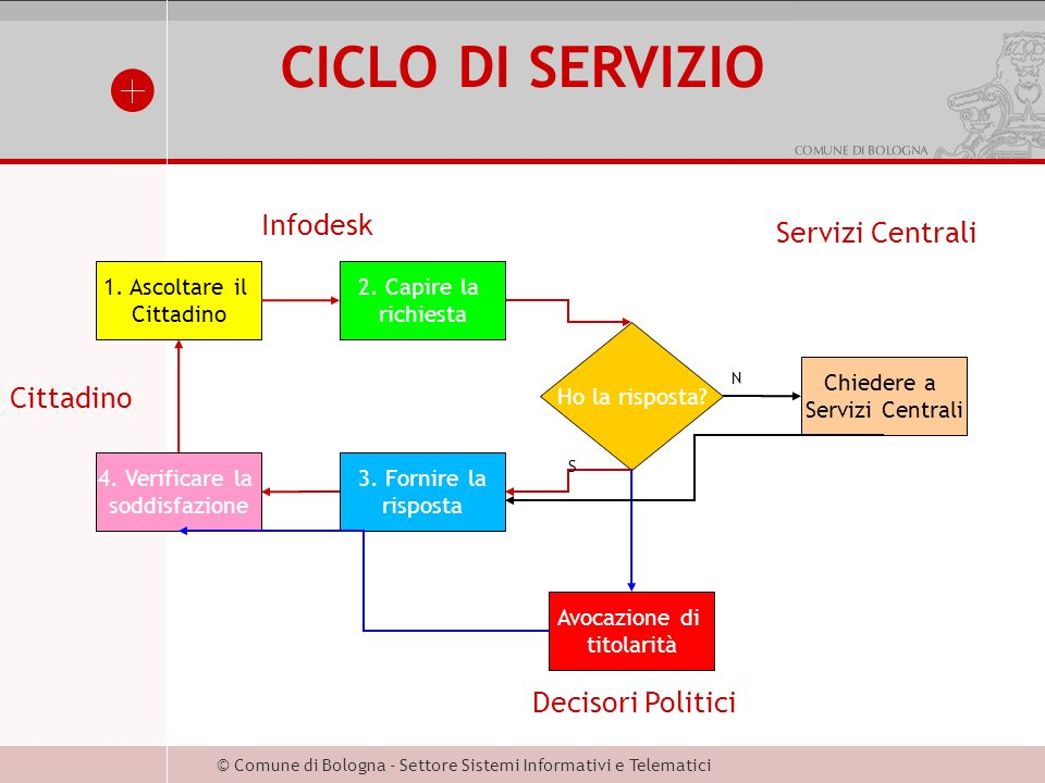 © Comune di Bologna - Settore Sistemi Informativi e Telematici CICLO DI SERVIZIO 1.