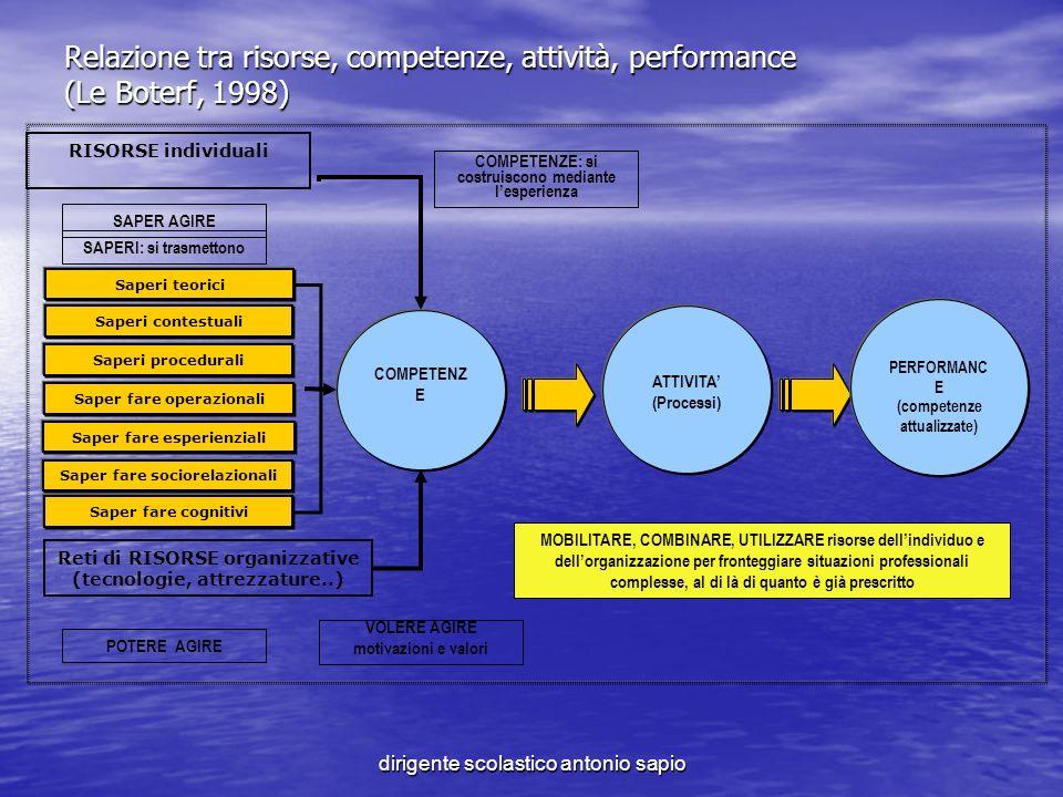 dirigente scolastico antonio sapio Relazione tra risorse, competenze, attività, performance (Le Boterf, 1998) Saperi teorici Saperi contestuali Saperi