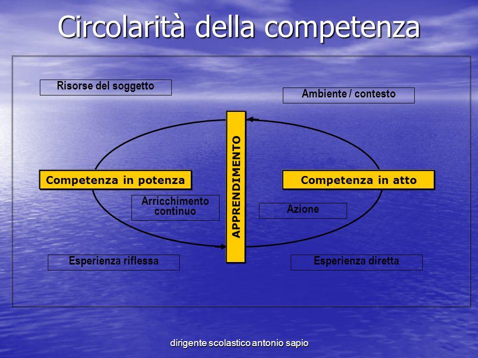 dirigente scolastico antonio sapio Circolarità della competenza Competenza in potenza Risorse del soggetto Competenza in atto APPRENDIMENTO Ambiente /