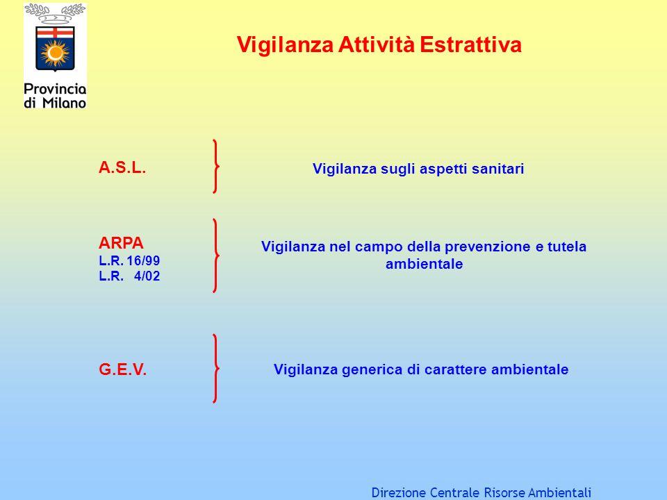 Direzione Centrale Risorse Ambientali Vigilanza Attività Estrattiva A.S.L. ARPA L.R. 16/99 L.R. 4/02 G.E.V. Vigilanza sugli aspetti sanitari Vigilanza