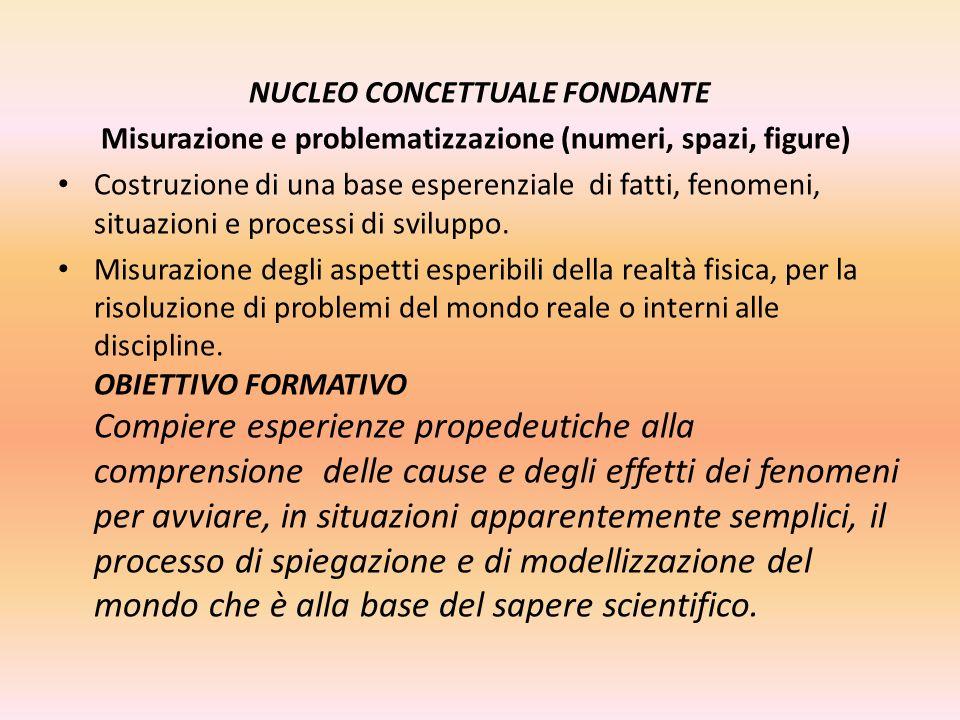 NUCLEO CONCETTUALE FONDANTE Misurazione e problematizzazione (numeri, spazi, figure) Costruzione di una base esperenziale di fatti, fenomeni, situazio