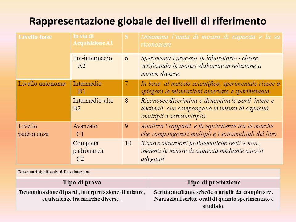 Rappresentazione globale dei livelli di riferimento Livello base In via di Acquisizione A1 5Denomina lunità di misura di capacità e la sa riconoscere