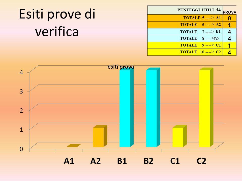 Esiti prove di verifica PUNTEGGI UTILI 14 PROVA TOTALE 5 ---->A1 0 TOTALE 6 ---->A2 1 TOTALE 7 ---->B1 4 TOTALE 8 ---->B2 4 TOTALE 9 ---->C1 1 TOTALE