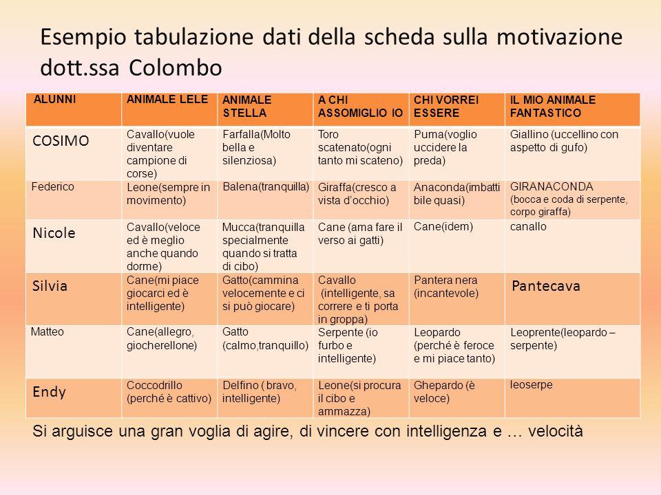 Esempio tabulazione dati della scheda sulla motivazione dott.ssa Colombo ALUNNIANIMALE LELEANIMALE STELLA A CHI ASSOMIGLIO IO CHI VORREI ESSERE IL MIO