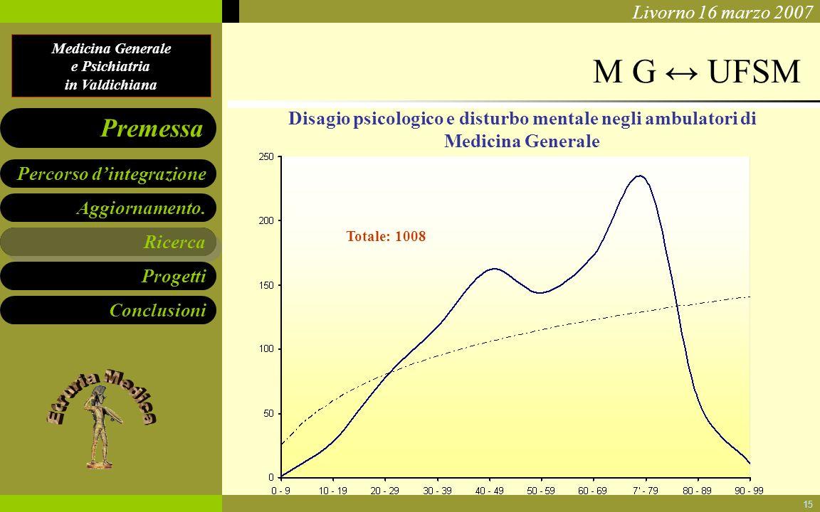 Medicina Generale e Psichiatria in Valdichiana Aggiornamento. Ricerca Progetti Conclusioni Percorso dintegrazione Premessa Livorno 16 marzo 2007 15 M