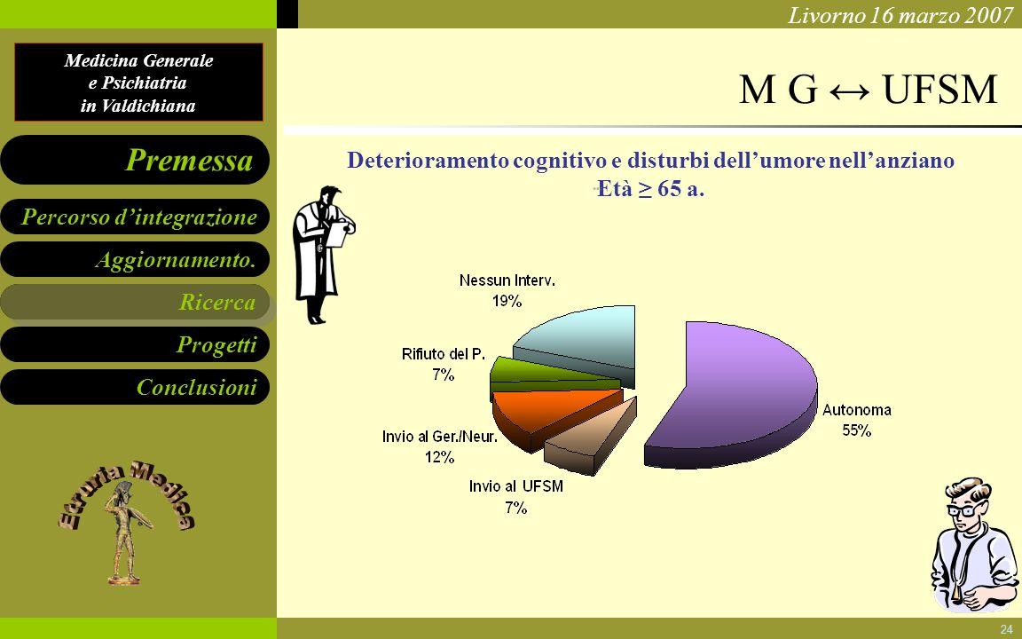 Medicina Generale e Psichiatria in Valdichiana Aggiornamento. Ricerca Progetti Conclusioni Percorso dintegrazione Premessa Livorno 16 marzo 2007 24 M