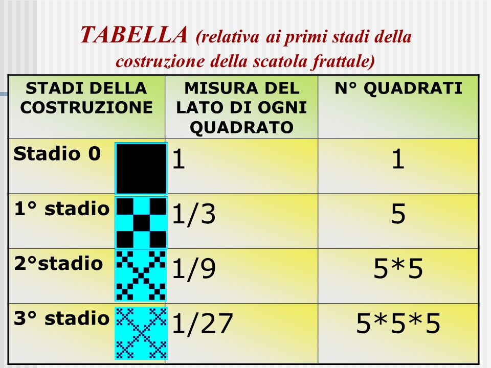 A cura di Ivana Niccolai6 TABELLA (per il calcolo del perimetro e dellarea dei primi stadi della costruzione della scatola frattale) STADI DELLA COSTRUZIONE PERIMETROAREA Stadio 0 Lato del quadrato=1 41 1° stadio(4/3)*55/9 2° stadio(4/9)*2525/81 3° stadio(4/27)*125125/729
