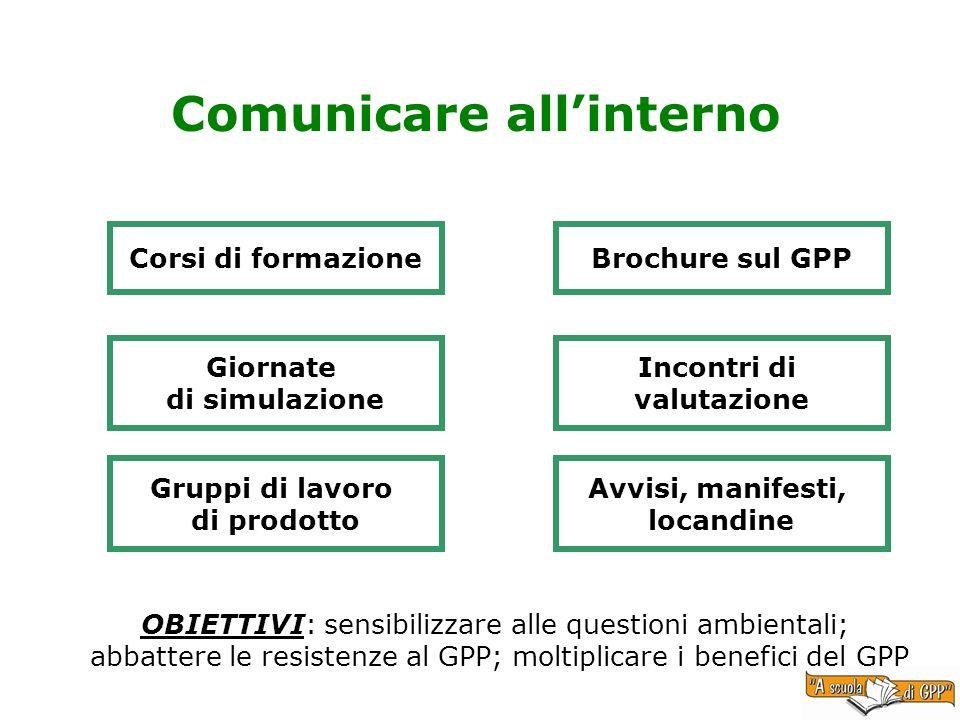 Comunicare allinterno Corsi di formazione Giornate di simulazione Gruppi di lavoro di prodotto Brochure sul GPP Incontri di valutazione Avvisi, manife