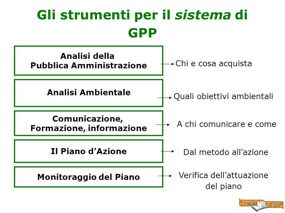 Gli strumenti per il sistema di GPP Analisi della Pubblica Amministrazione Analisi Ambientale Comunicazione, Formazione, informazione Il Piano dAzione