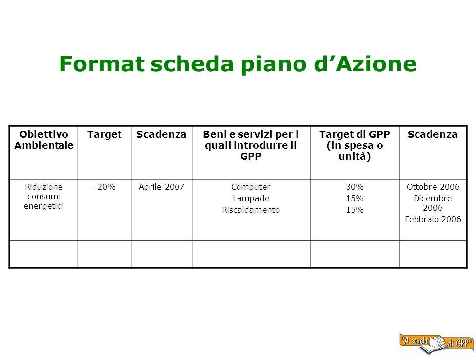 Format scheda piano dAzione Obiettivo Ambientale TargetScadenzaBeni e servizi per i quali introdurre il GPP Target di GPP (in spesa o unità) Scadenza