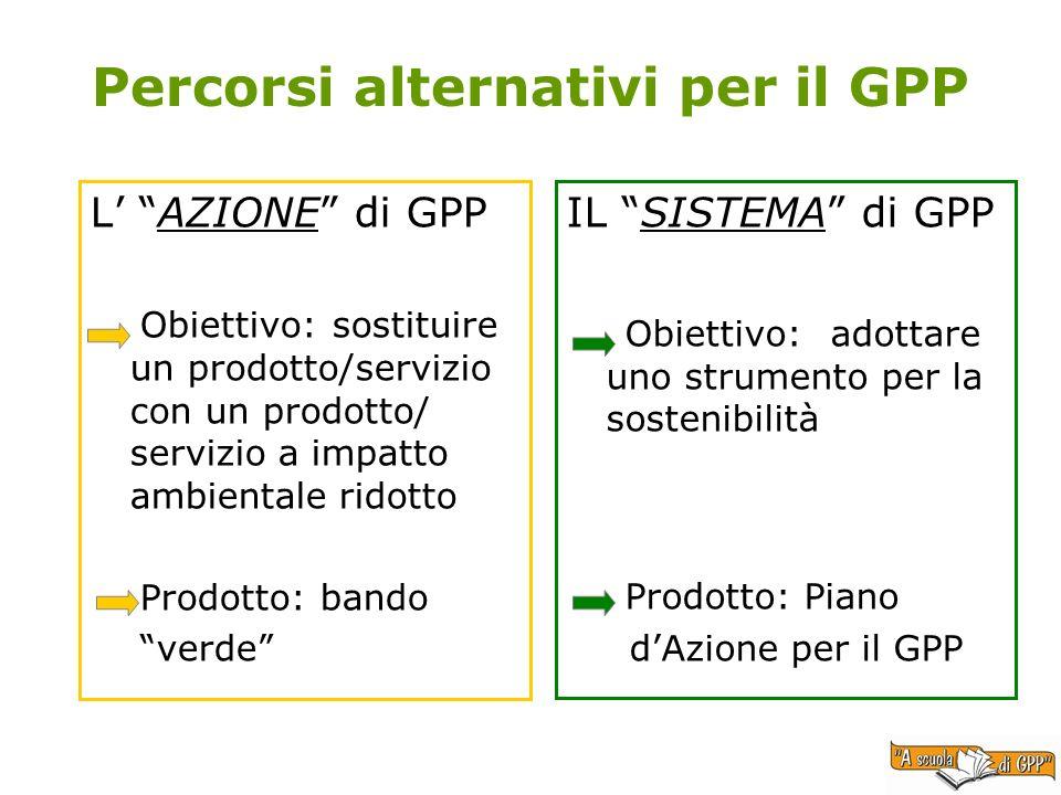 Percorsi alternativi per il GPP L AZIONE di GPP Obiettivo: sostituire un prodotto/servizio con un prodotto/ servizio a impatto ambientale ridotto Prod