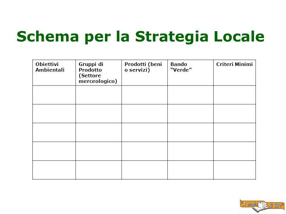 Schema per la Strategia Locale Obiettivi Ambientali Gruppi di Prodotto (Settore merceologico) Prodotti (beni o servizi) Bando Verde Criteri Minimi