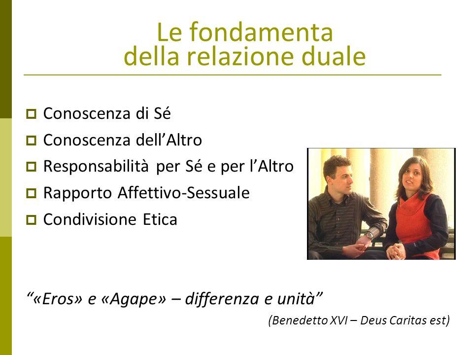 Le fondamenta della relazione duale Conoscenza di Sé Conoscenza dellAltro Responsabilità per Sé e per lAltro Rapporto Affettivo-Sessuale Condivisione
