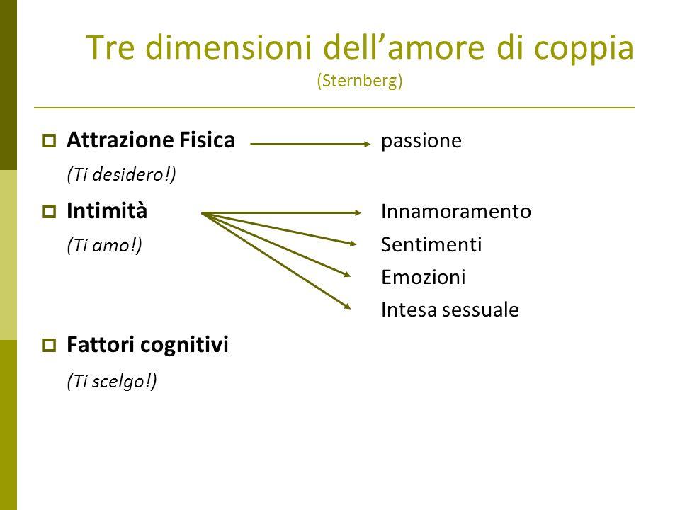 Tre dimensioni dellamore di coppia (Sternberg) Attrazione Fisica passione (Ti desidero!) Intimità Innamoramento (Ti amo!) Sentimenti Emozioni Intesa s