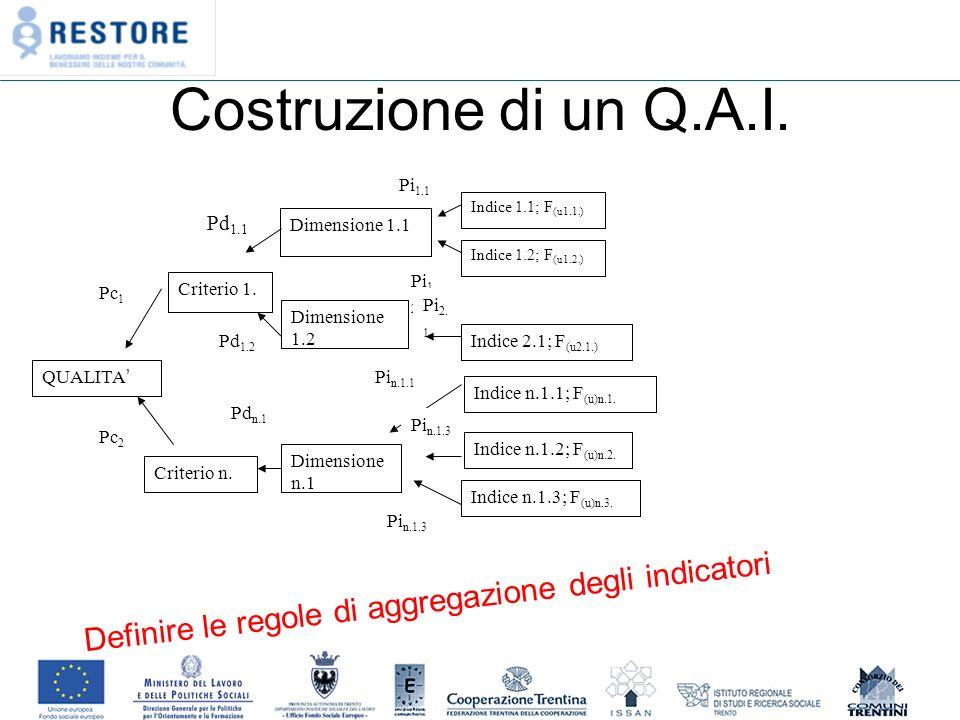 Costruzione di un Q.A.I. QUALITA Criterio 1. Criterio n.