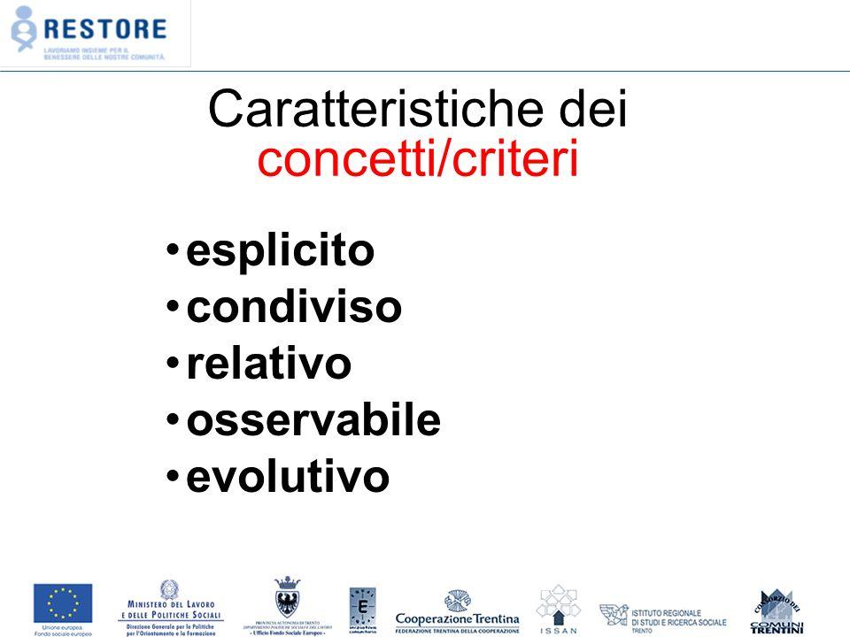 Caratteristiche dei concetti/criteri esplicito condiviso relativo osservabile evolutivo