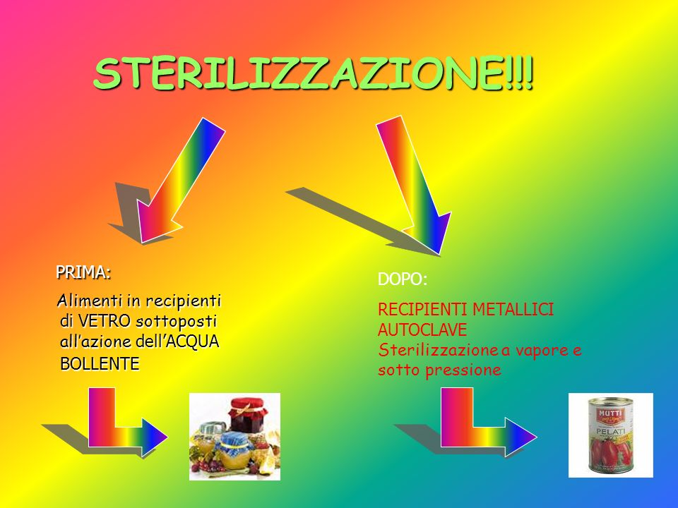 STERILIZZAZIONE!!! STERILIZZAZIONE!!! PRIMA: PRIMA: Alimenti in recipienti di VETRO sottoposti allazione dellACQUA BOLLENTE Alimenti in recipienti di