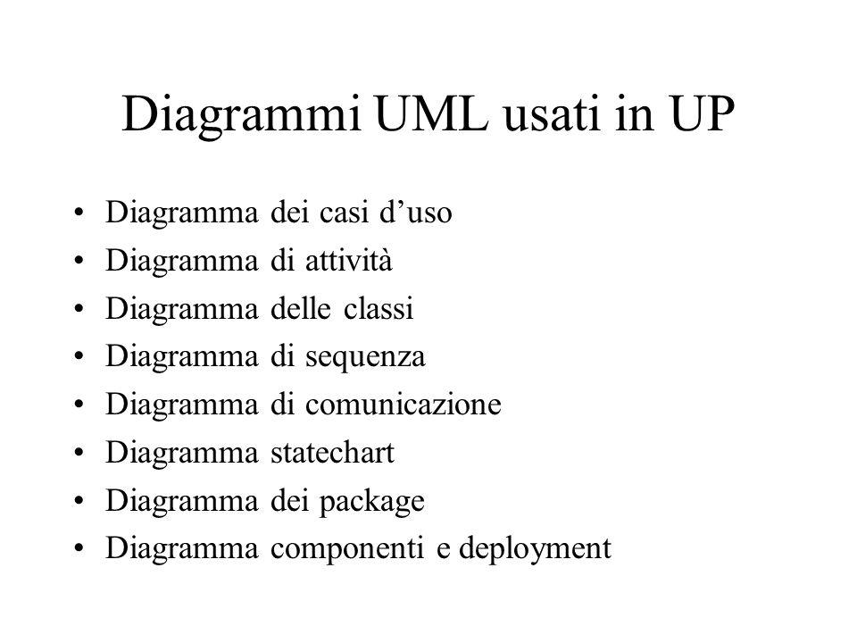 Diagrammi UML usati in UP Diagramma dei casi duso Diagramma di attività Diagramma delle classi Diagramma di sequenza Diagramma di comunicazione Diagra
