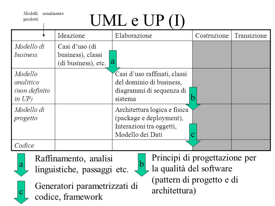 UML e UP (I) IdeazioneElaborazioneCostruzioneTransizione Modello di business Casi duso (di business), classi (di business), etc. Modello analitico (no