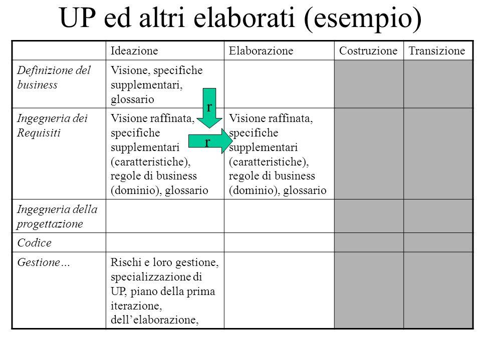 UP ed altri elaborati (esempio) IdeazioneElaborazioneCostruzioneTransizione Definizione del business Visione, specifiche supplementari, glossario Inge