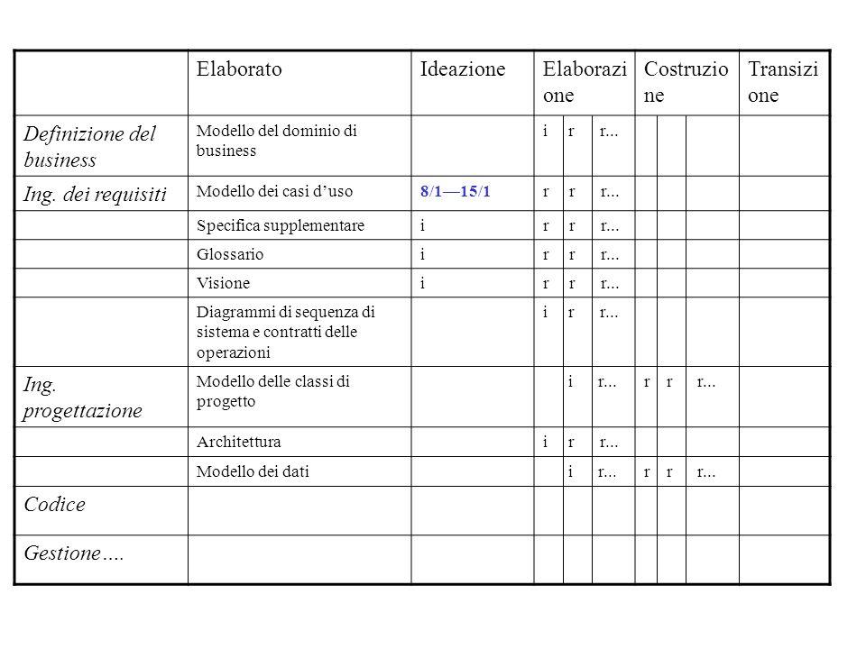 ElaboratoIdeazioneElaborazi one Costruzio ne Transizi one Definizione del business Modello del dominio di business i r r... Ing. dei requisiti Modello