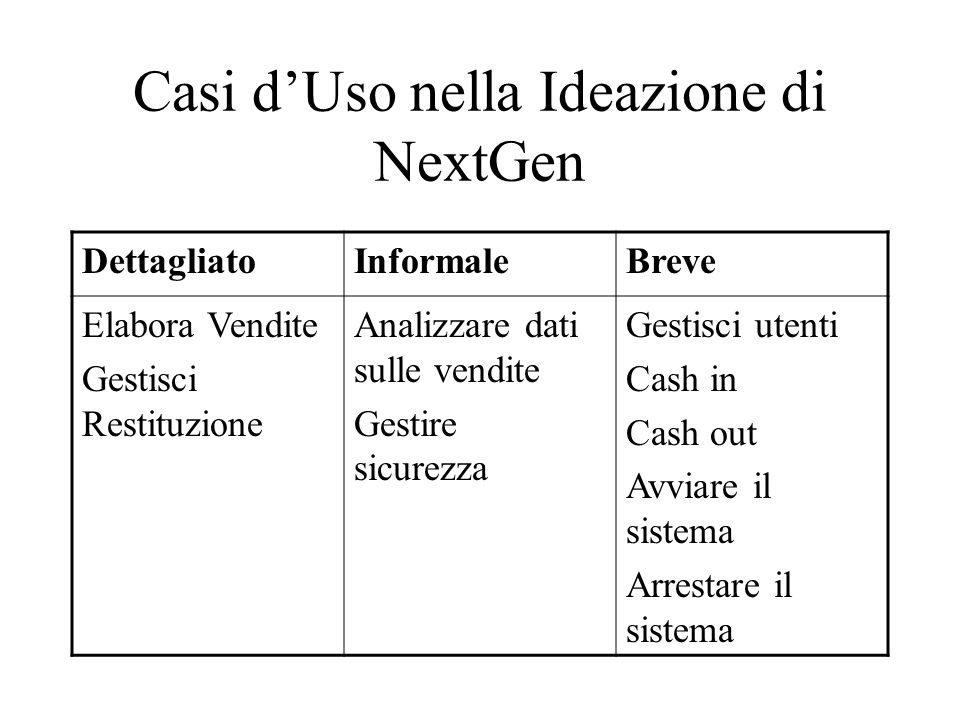 Casi dUso nella Ideazione di NextGen DettagliatoInformaleBreve Elabora Vendite Gestisci Restituzione Analizzare dati sulle vendite Gestire sicurezza G