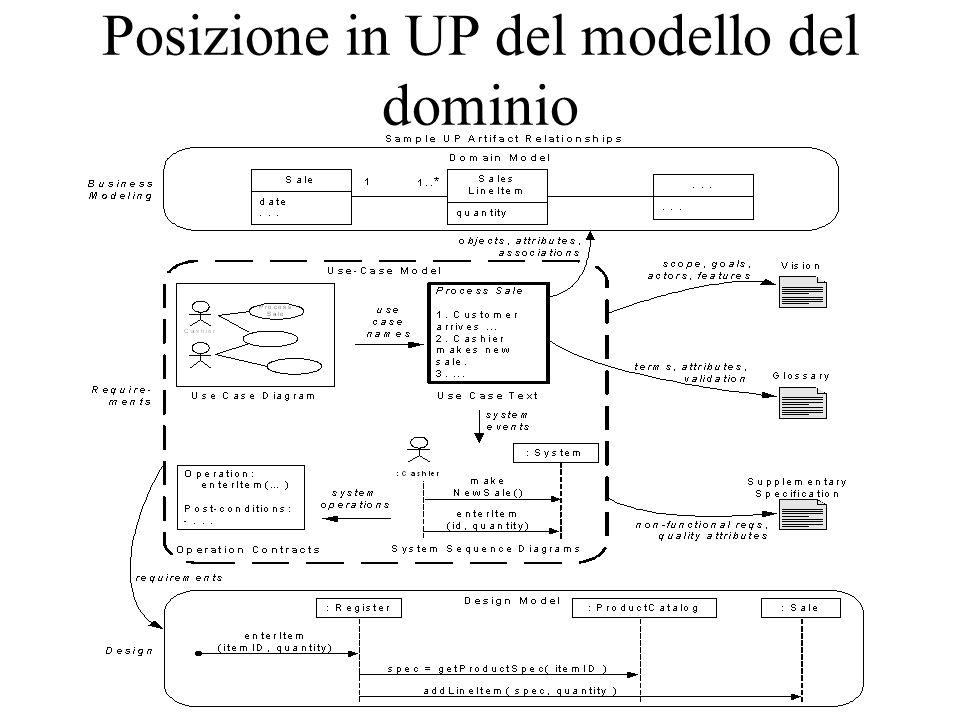 Posizione in UP del modello del dominio