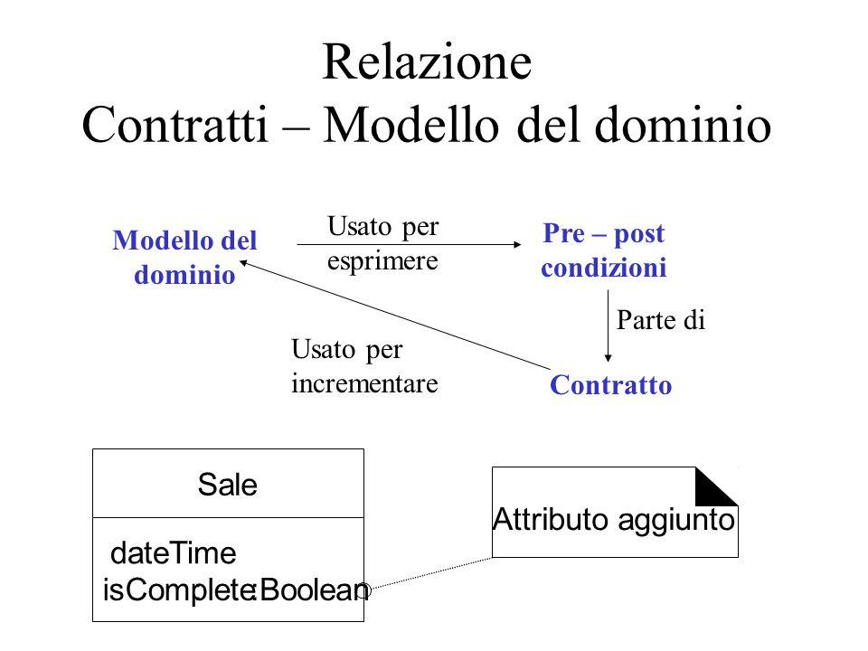 Relazione Contratti – Modello del dominio Modello del dominio Pre – post condizioni Usato per esprimere Contratto Parte di Usato per incrementare Sale