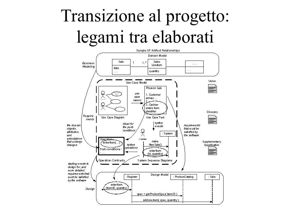 Transizione al progetto: legami tra elaborati