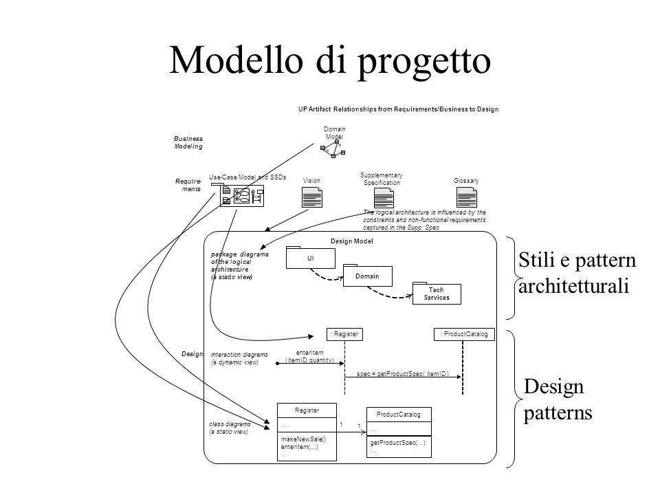 Modello di progetto Stili e pattern architetturali Design patterns